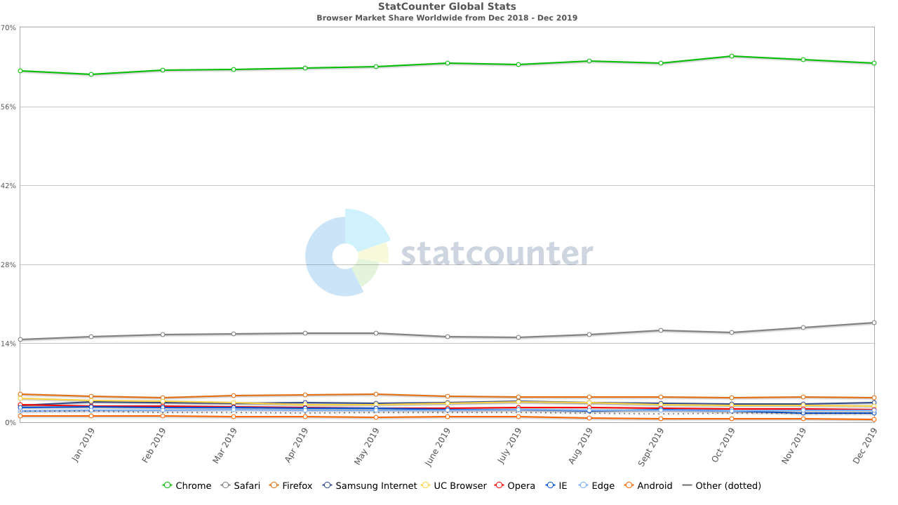 statistiche chrome browser